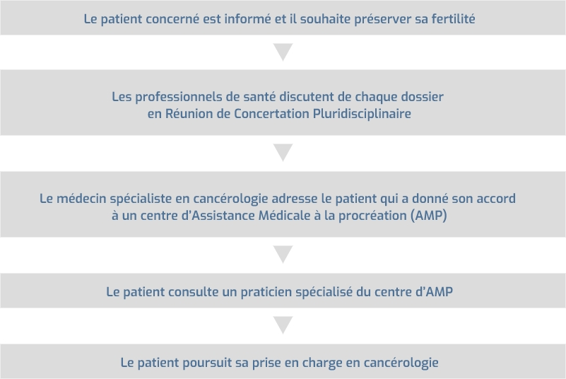 Cancérologie : Préservation fertilité